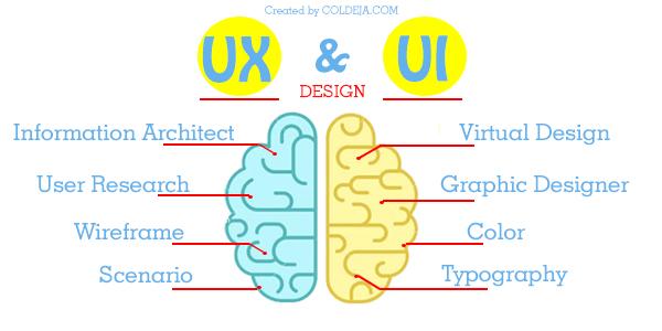 Memahami Perbedaan Apa itu UI dan UX Design Lengkap! - Coldeja ...
