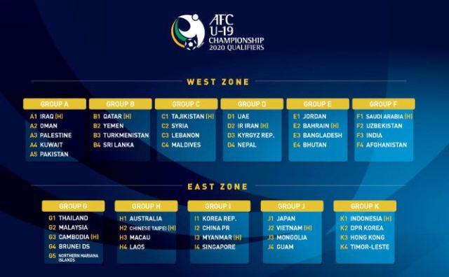 Jadwal Timnas Indonesia di Kualifikasi Piala Asia - AFC Championship U-19 2020