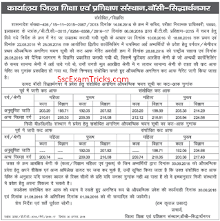 Btc Sidharthnagar cut off