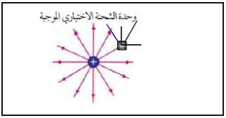 المجال الكهربائي لشحنة إختبارية