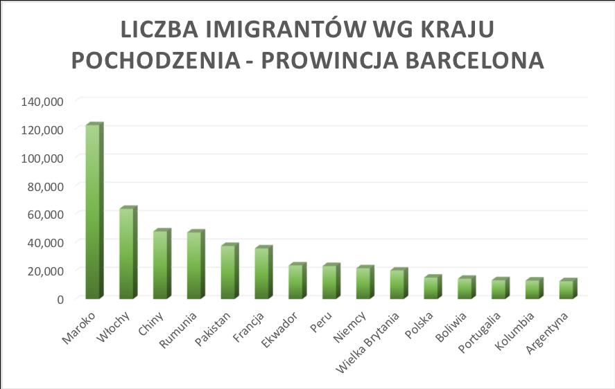 Imigranci Kataloonia
