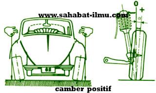 Pengertian Camber positif