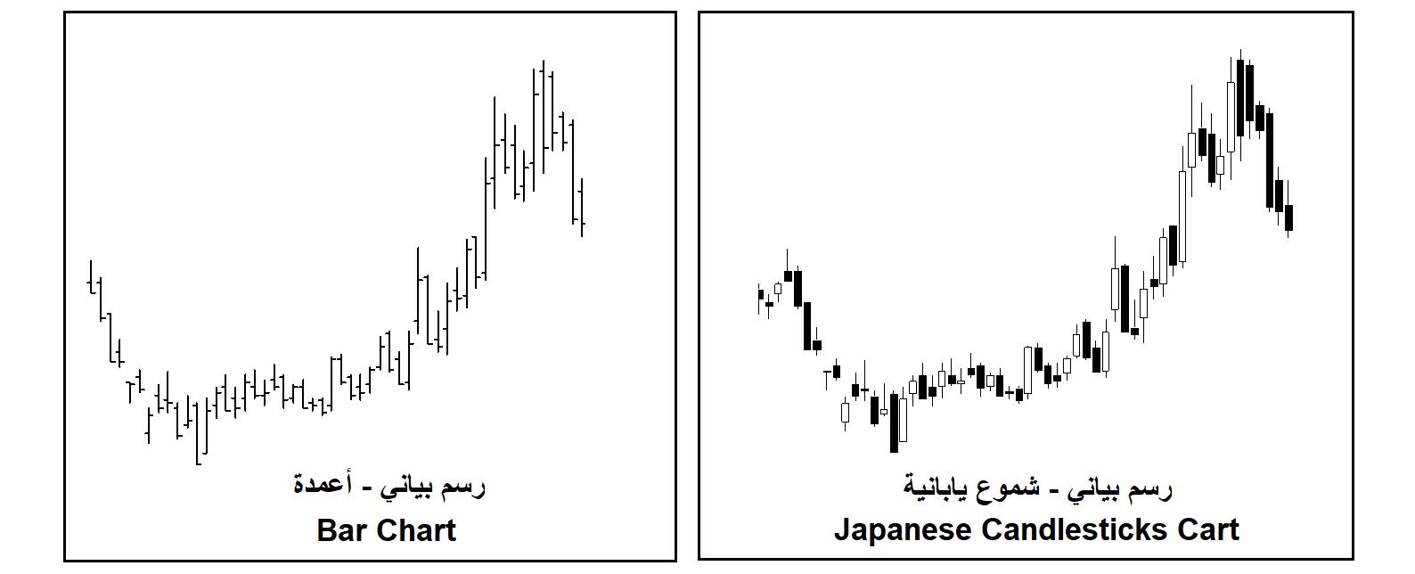 شكل (1) - الرسم البياني بالشموع اليابانية والرسم البياني بالأعمدة.