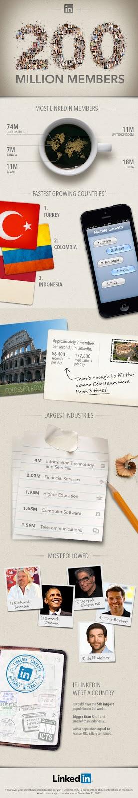 Linkedin raggiunge 200 milioni di iscritti!