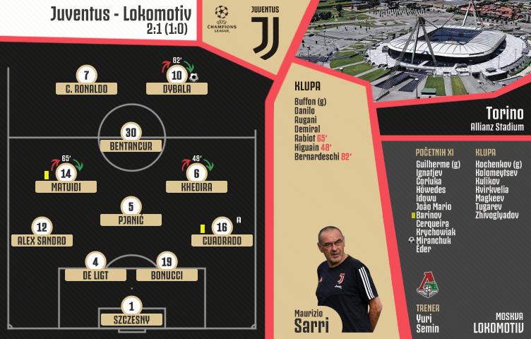 Liga prvaka 2019/20 / 3. kolo / Juventus - Lokomotiv 2:1 (1:0)