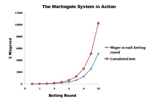 Những chiến lược chơi casino hay giúp dễ thắng nhà cái hơn