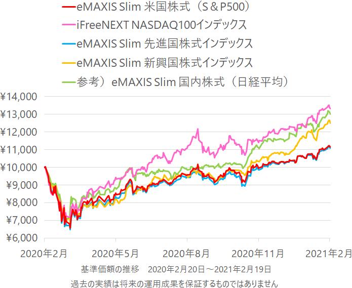 eMAXIS Slim 米国株式(S&P500)、iFreeNEXT NASDAQ100インデックス、eMAXIS Slim 先進国株式インデックス、eMAXIS Slim 新興国株式インデックス、eMAXIS Slim 国内株式(日経平均)のの基準価額の推移(チャート)