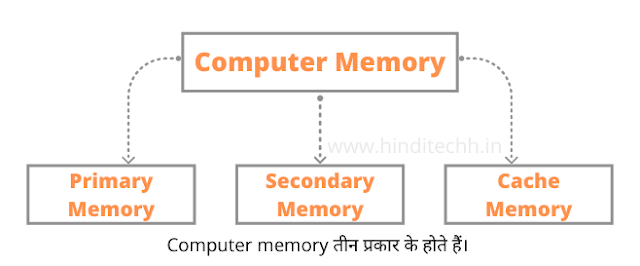 Computer Memory in Hindi - Primary, Secondary, Cache