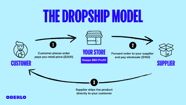 Dropshipping business
