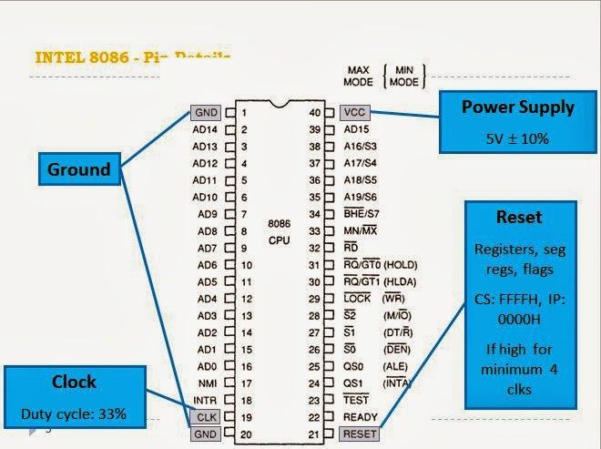 Intel 8086 Microprocessor Pin Diagram Myitzn The Ultimate Goal
