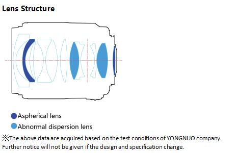 Оптическая схема объектива Yongnuo YN 35mm f/1.4