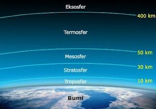 Lapisan-Atmosfer