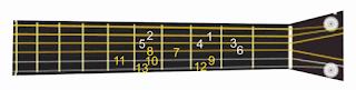 gambar tangga nada pada gitar