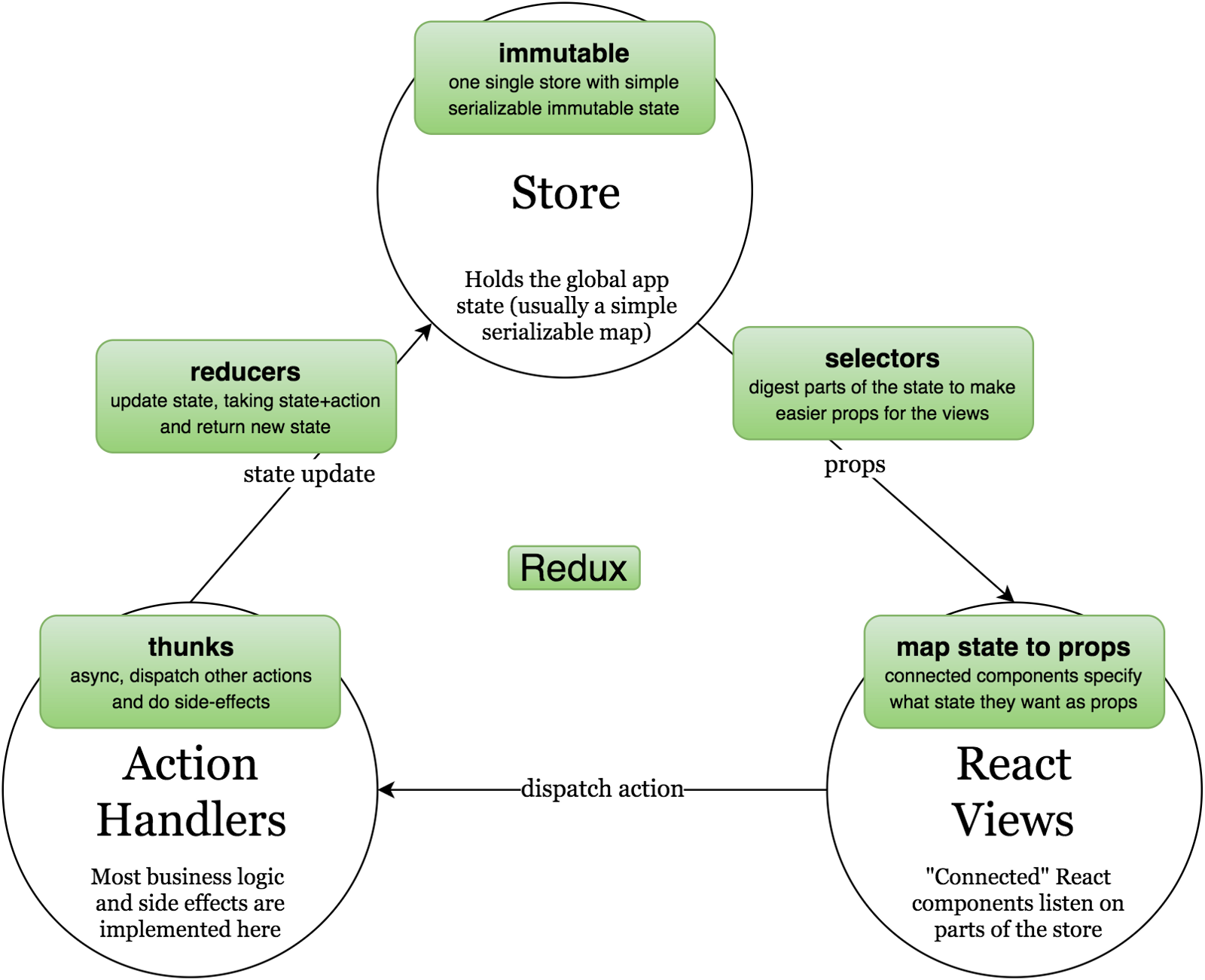 sharepoint 2013 components diagram 1995 ford explorer jbl wiring react redux tutorials data flow and