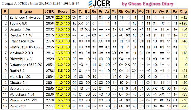 JCER (Jurek Chess Engines Rating) tournaments - Page 20 2019.11.16.LeagueA.JCER.ed29scid.html