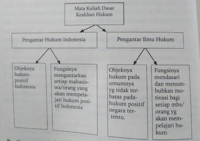 Hubungan Pengantar Hukum Indonesia (PHI) dengan Pengantar Ilmu Hukum (PIH)