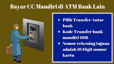 Bayar Kartu Kredit Bank Mandiri di ATM Bersama