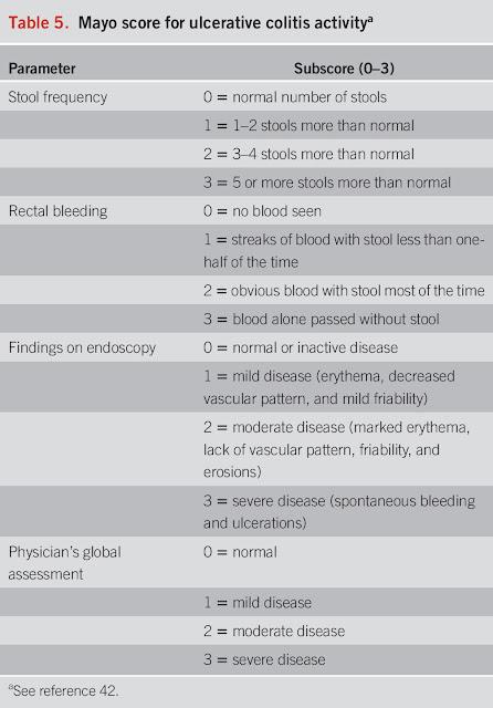 Ulcerative-Colitis-activity
