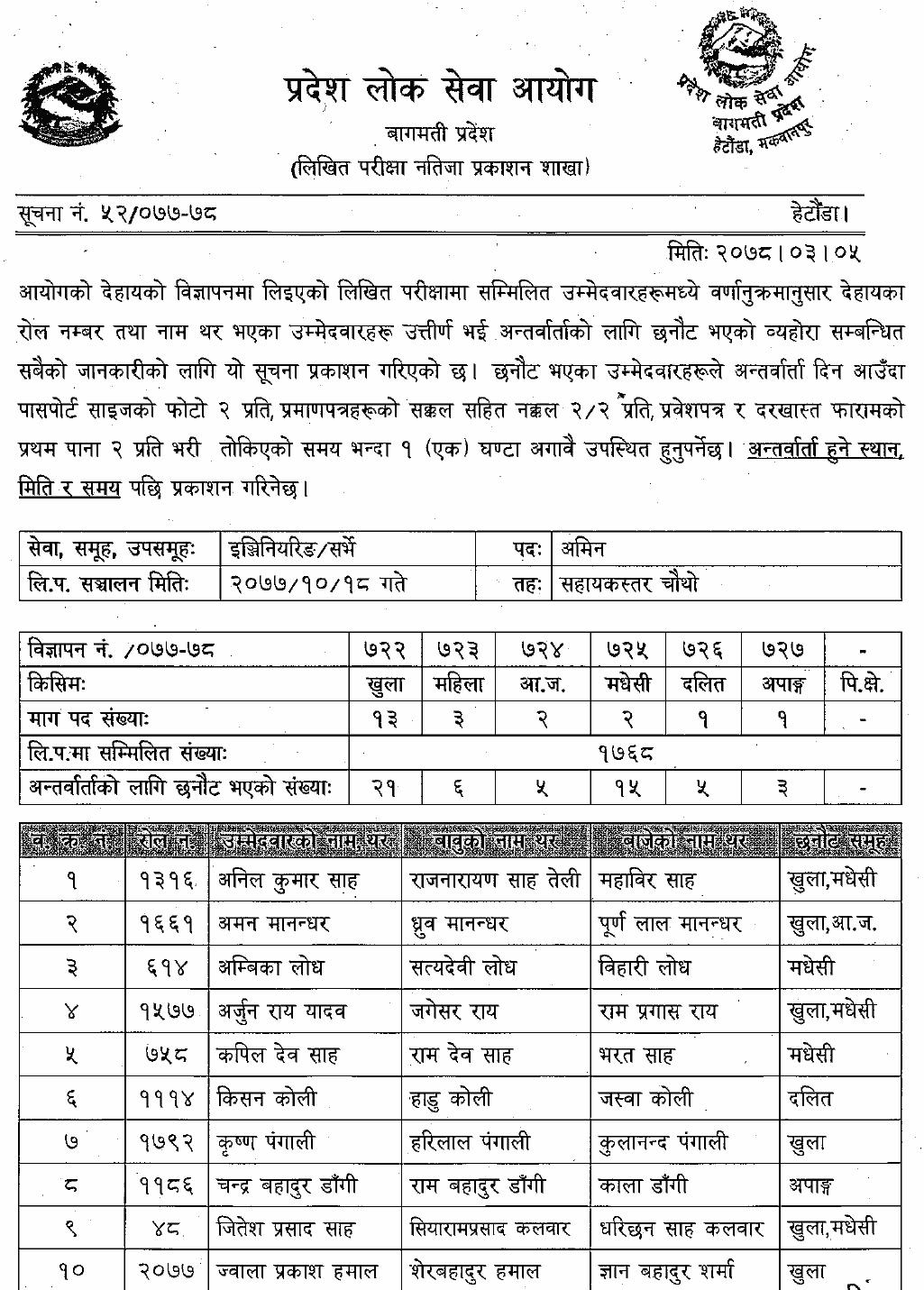 Bagmati-Pradesh-Lok-Sewa-Aayog-Published-Result-of-4th-Level-AMIN