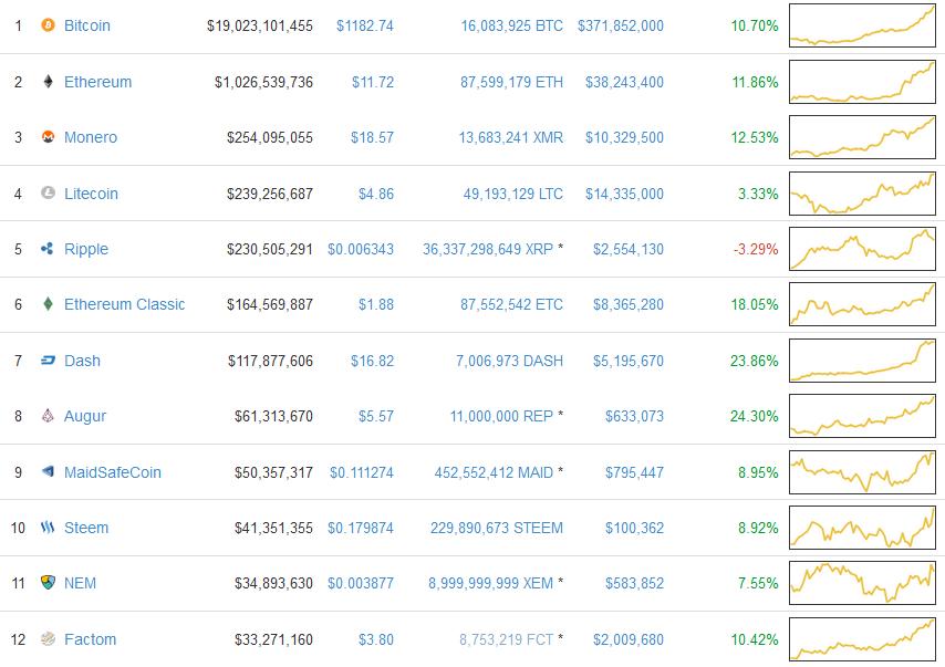 Sự nổi loạn của thị trường Cryptocurrency