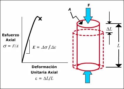 Introducción a la Mecánica de Roca aplicada al Fracturamiento Hidráulico - Módulo de Young