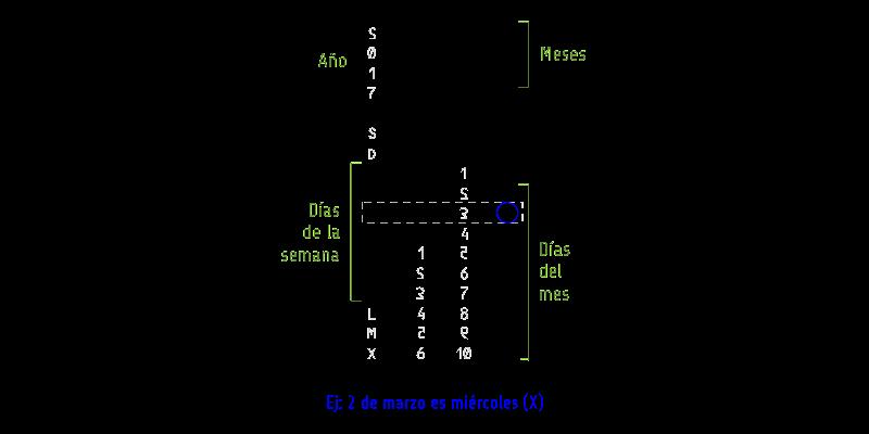 Instrucciones del almanatrix