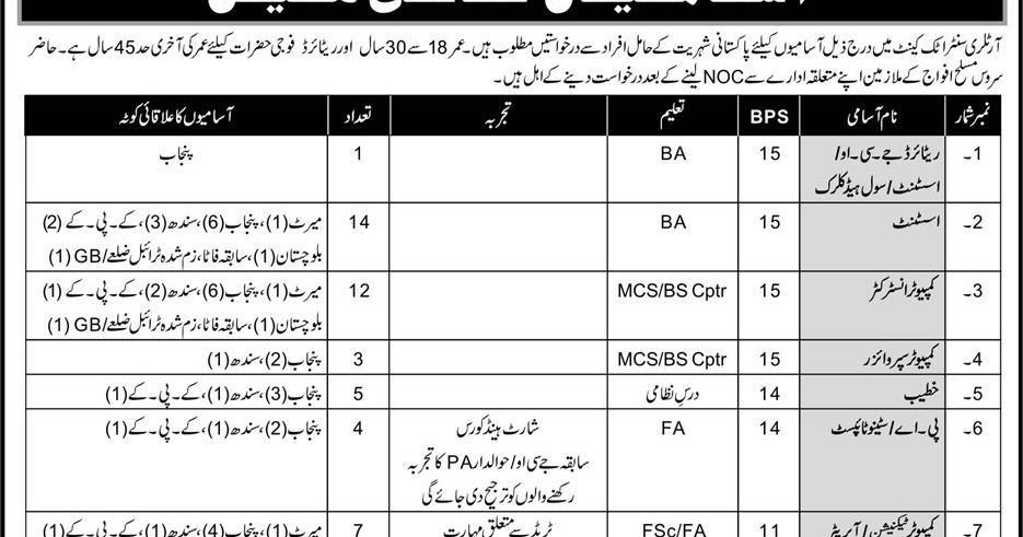 Pak Army Jobs 2019 for 285+ LDC/UDC Clerks, Assistants, IT