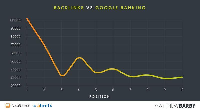 baklink vs google ranking