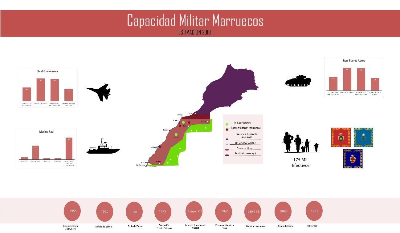 La independencia del Sáhara Occidental, en cifras