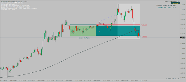 trading consolidation zones