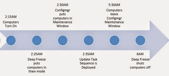 1061f6bcd 2 15 AM - Computers turn on! We hope. We try to ensure that the computers  are on during the maintenance window in the following two ways.