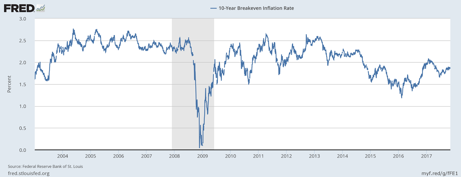 Angry Bear » This is Why Inflation Expectations Are So Important