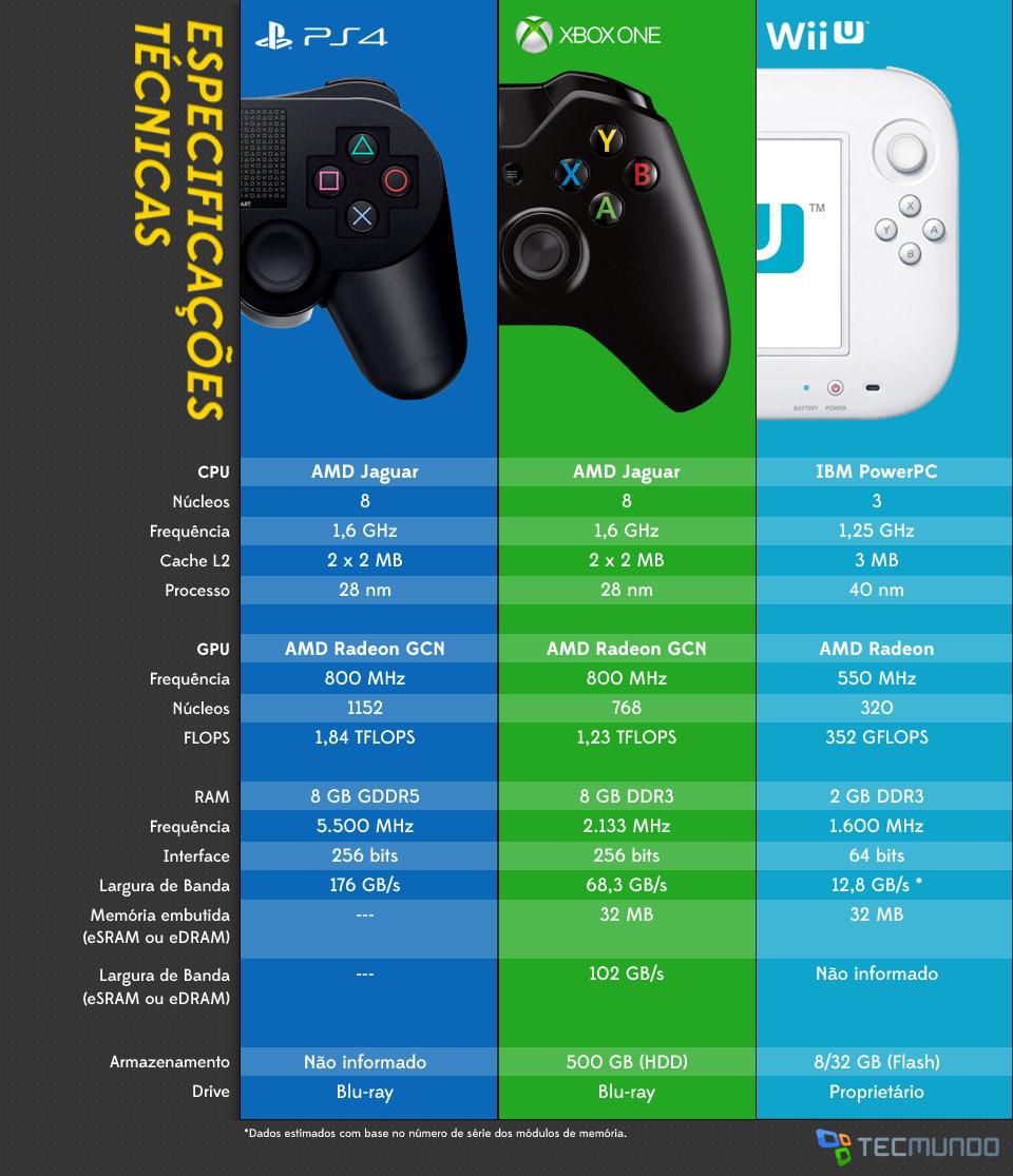 Lançamento Especificações Melhor: Especificações Técnicas PS4, XBOX ONE E Nitendo WII U