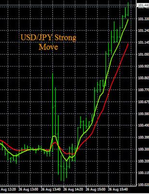 Visual Trading Alerts USD/JPY Chart