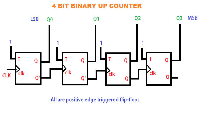 4 Bit Up Counter And Bcd Using Discrete Transistor