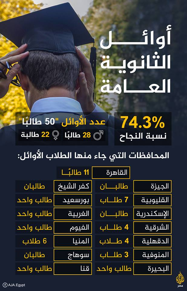 الان نتيجة الثانوية العامه 2019 برقم الجلوس موقع وزارة