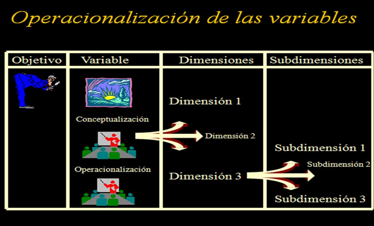 Operacionalizar una Variable