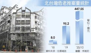 北台灣危老推案量統計-資料來源住展雜誌