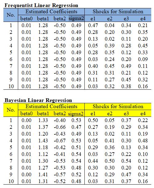 Bayesian Regression Simulation R code
