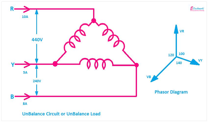 Unbalance Circuit, Unbalance Load, Phasor Diagram