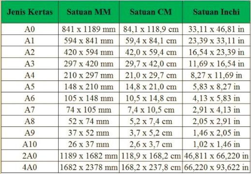 Ukuran Kertas A0, A4 Hingga A10 dalam MM, CM dan Inchi