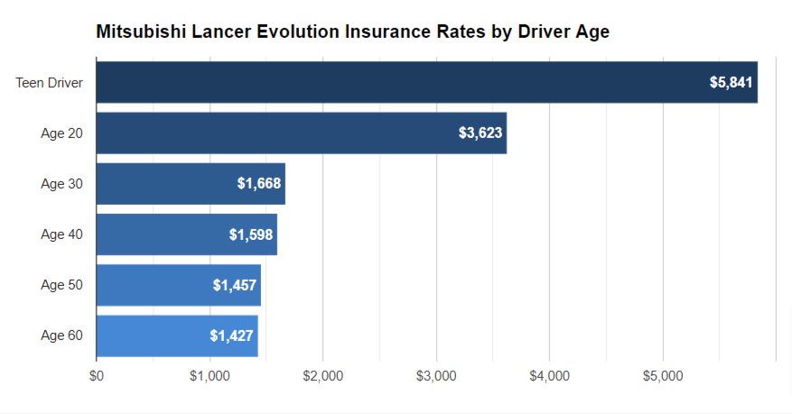 Mitsubishi Lancer Insurance for 17 Year Old