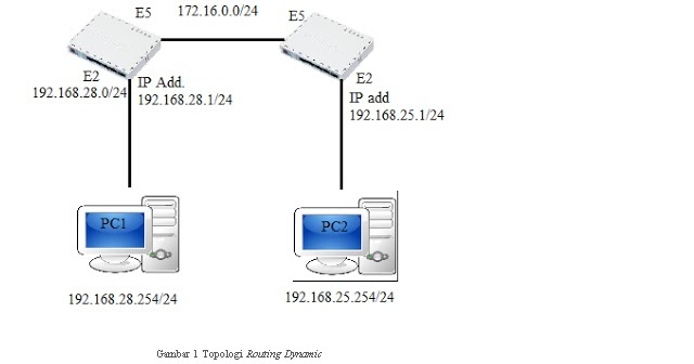Network Space: Routing Dynamic
