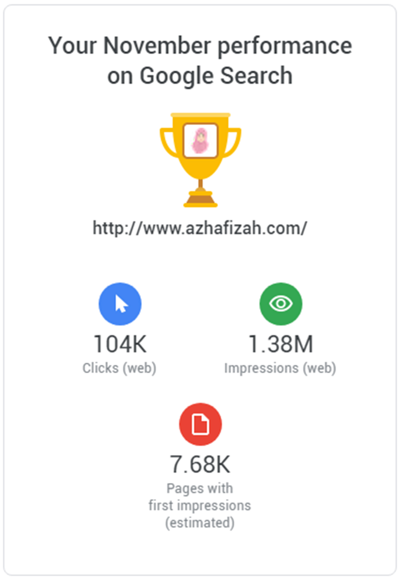 Azhafizah.com November Performance On Google Search