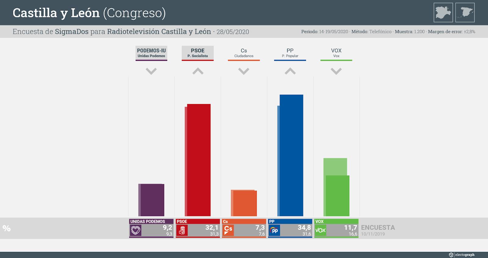 Gráfico de la encuesta para elecciones generales en Castilla y León realizada por SigmaDos para RTVCyL, 28 de mayo de 2020