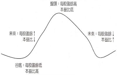 循環型產業特性圖