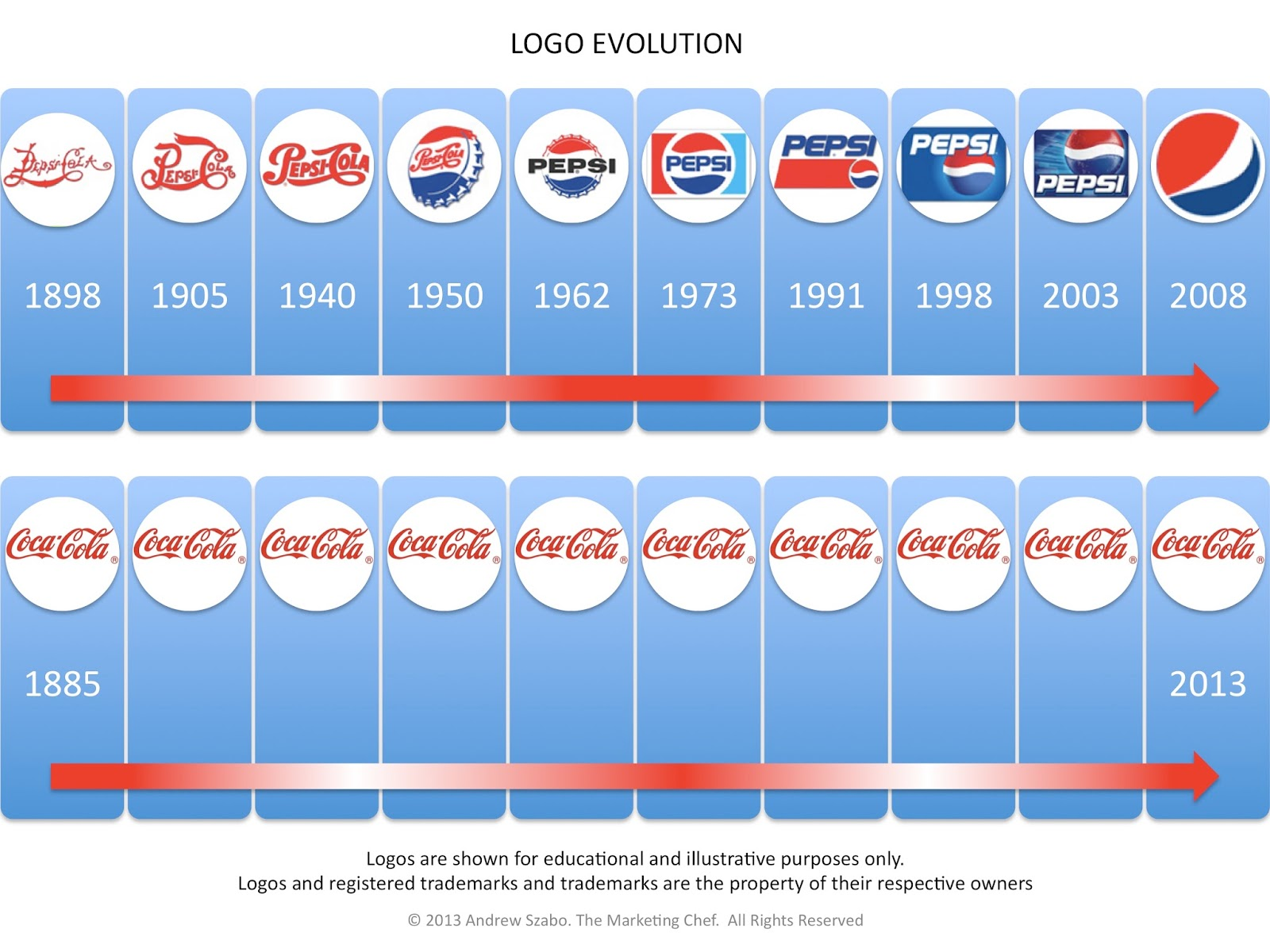 the history of the pepsi cola industry The rivalry between coca-cola and pepsi is legendary although the feud really heated up with the pepsi challenge in 1975 —which prompted coca-cola's horrific new coke debacle— the brands have.