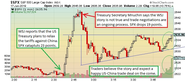 Spx    minute chart stock market goosed by happy china trade talk also the keystone speculator rh thekeystonespeculatorspot