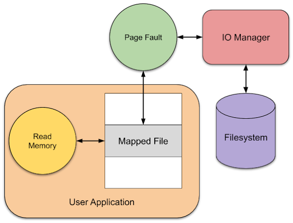 Overview diagram of page fault causing access to the file system. A user application is shown reading memory from a file mapped into memory. When the memory read occurs a page fault is generated in the kernel. As the memory is part of a file mapping this calls into the IO Manager which then requests the file data from the file system. The read data is then returned back through the kernel to satisfy the page fault and the user application can complete the memory read.