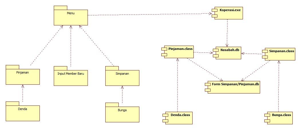Component diagram koperasi simpan pinjam component diagram ccuart Choice Image
